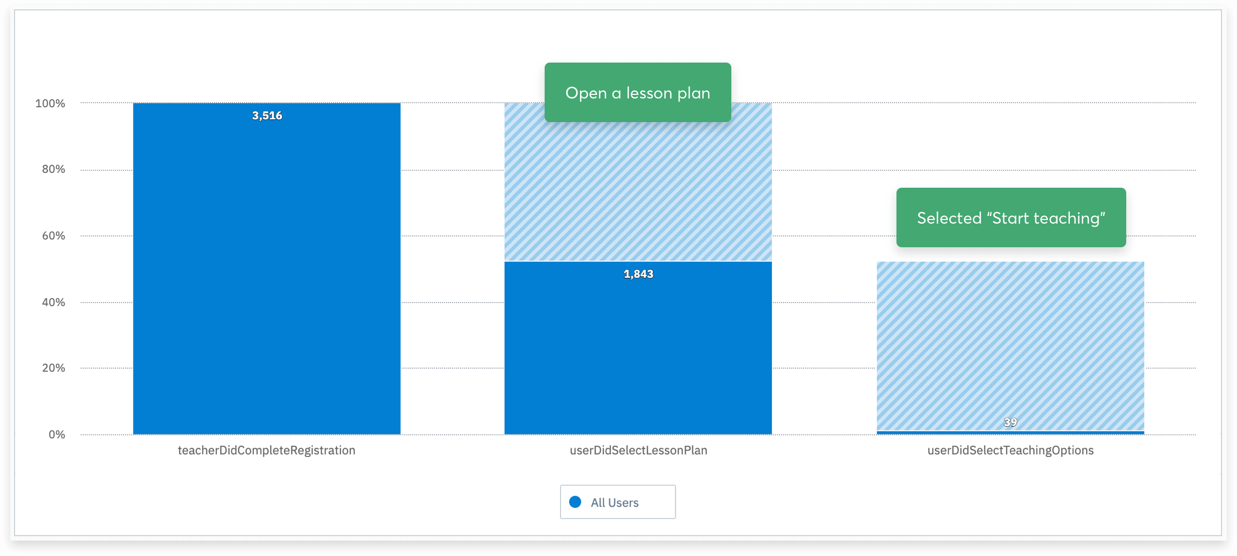 Image showing the shocking 1% total 'core loop' completions