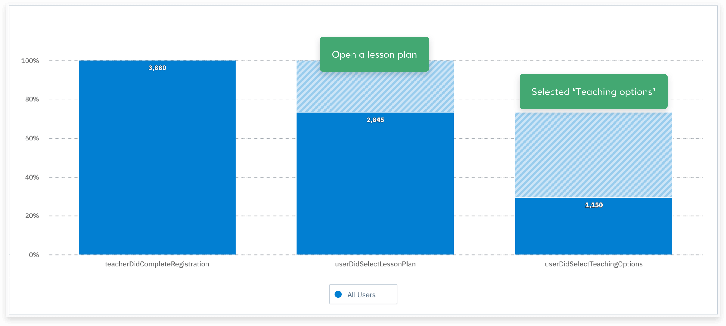 Data screenshot showing our 'core loop' completion rate jumping to 1/3